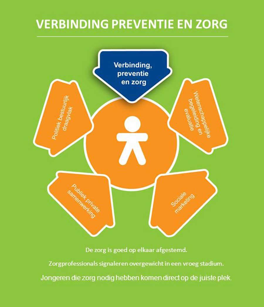 preventie overgewicht